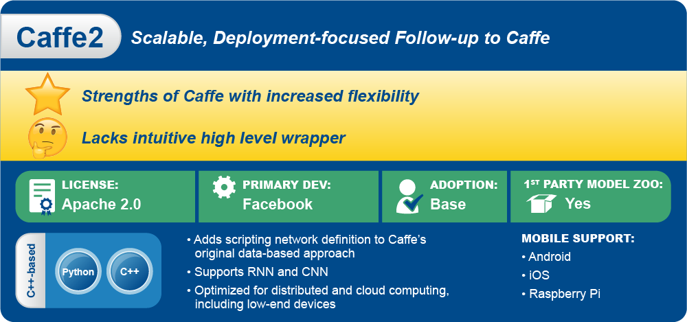 Caffe2 is a follow-up framework to Caffe developed by Facebook.