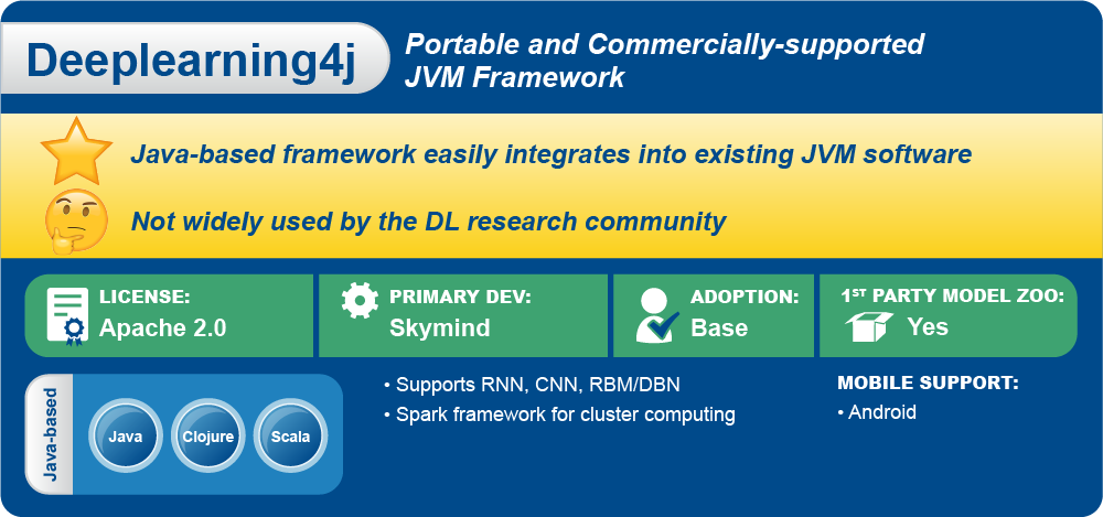 Deeplearning4j is a framework developed and maintained by Skymind and other contributors.