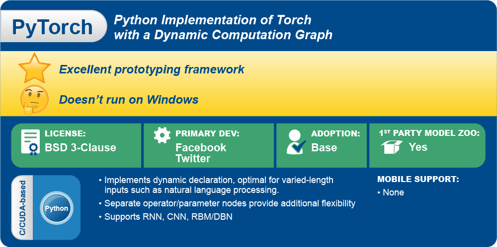 PyTorch is developed and maintained primarily by researchers at Facebook AI.